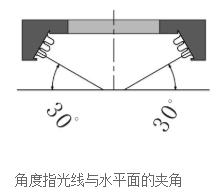 低角度环形光源照射示意图