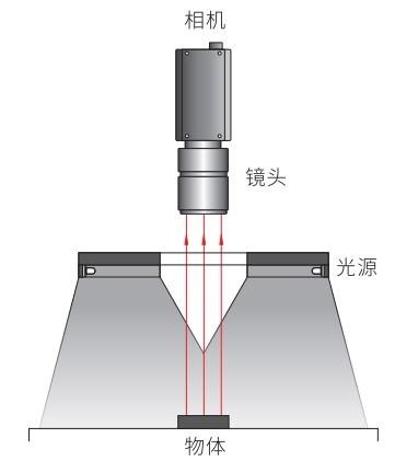 开孔背光源照明结构图