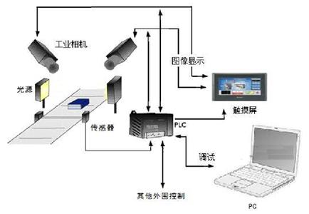机器视觉系统构成图