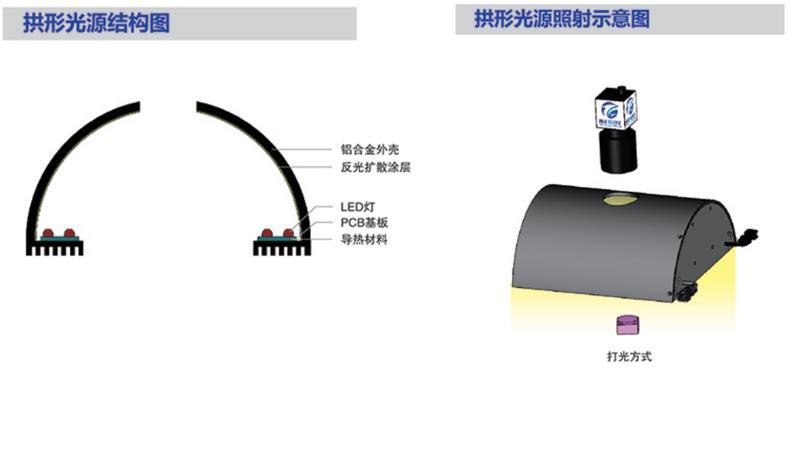 拱形光源结构图