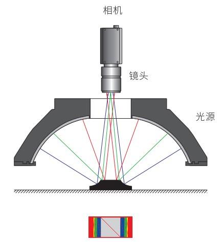 AOI光源图片照明结构图