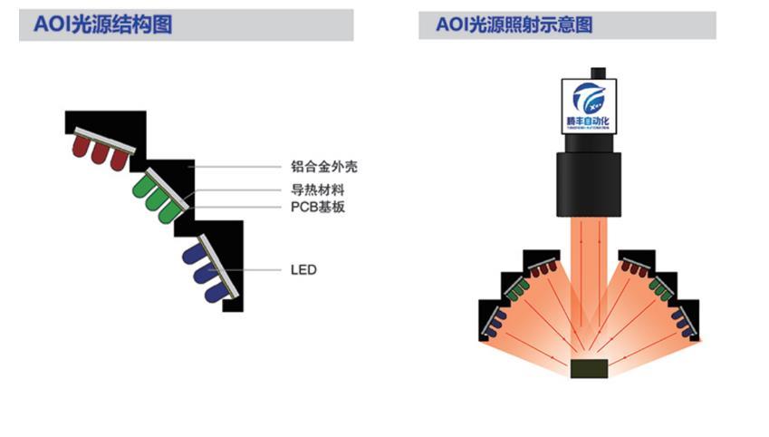 机器视觉aoi光源照射示意图