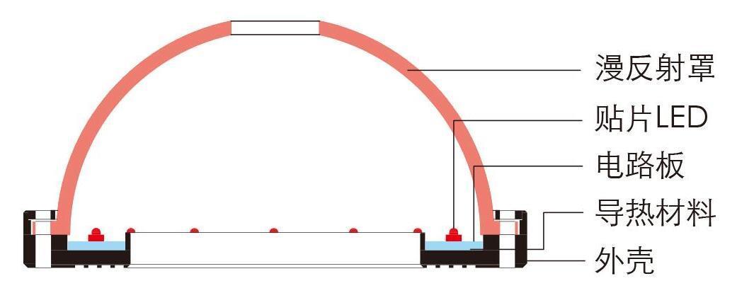 球积分光源剖面结构图