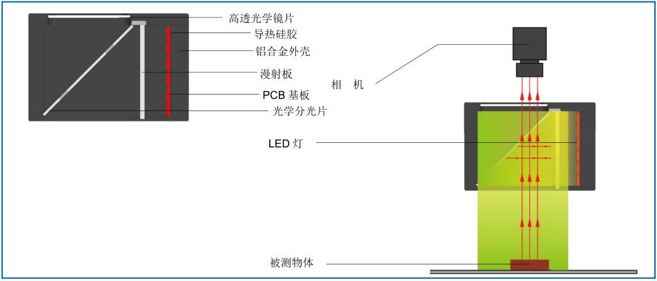 光源结构详解