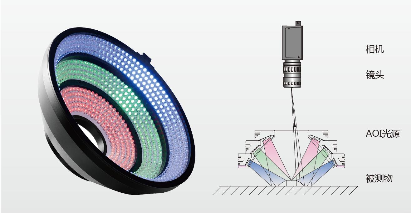 环形光源与照明结构图